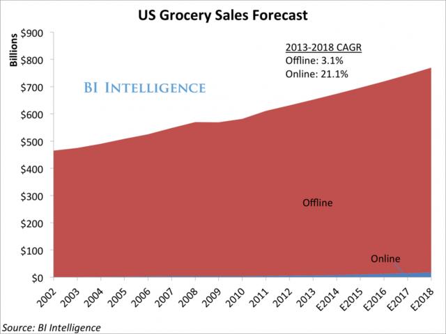 美国6000亿美元食品杂货市场电商占比仍不足1%