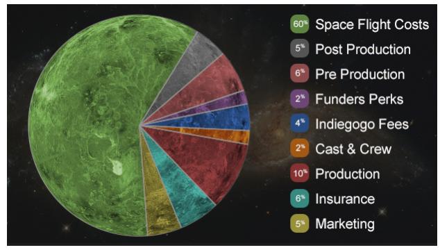 色情网站众筹340万美元要去太空拍片