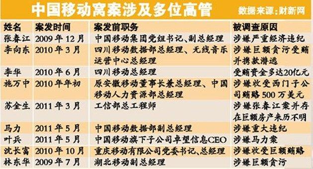 中国移动近年落马高管