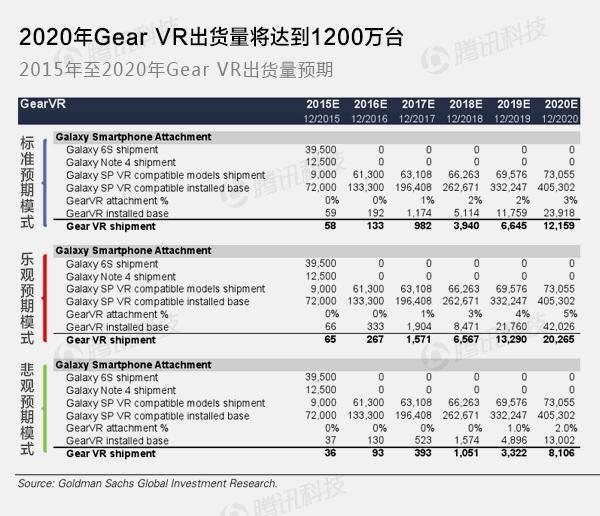 高盛VR与AR报告:下一个通用计算平台(第七章)