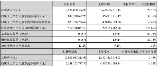 分众传媒第一季度净利6.49亿元 同比增39.35%