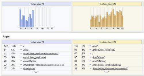 10 个强大开源Web流量分析工具
