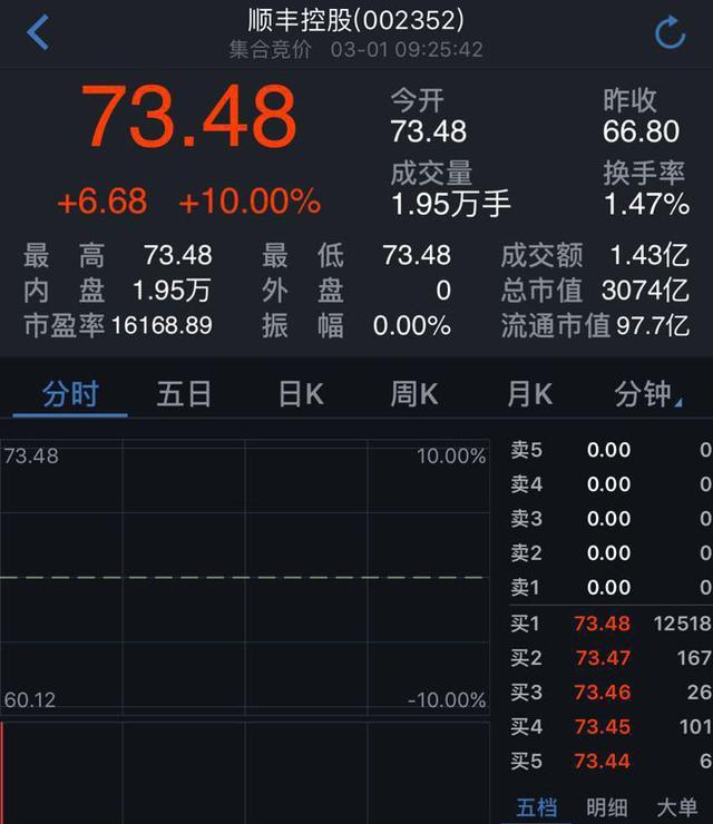 顺丰周三开盘即涨停 老板王卫身价已近2000亿元