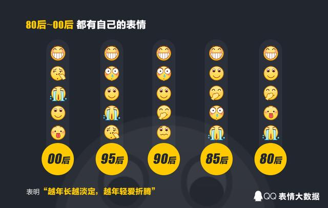"QQ发布2016年度表情大数据,""龇牙""表情连续五年最受欢迎"