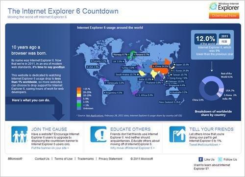 微软开通IE6倒计时网站 呼吁网民放弃使用