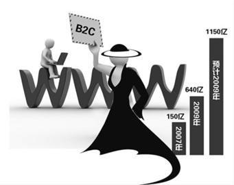 电子商务市场迅速崛起 传统服装企业争闯B2C
