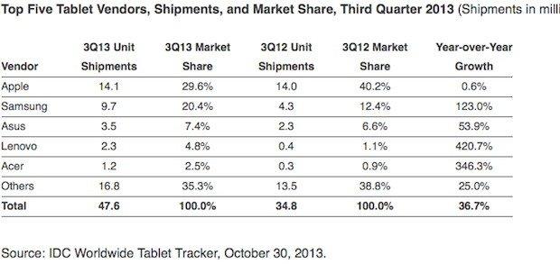 Android推动第三季平板电脑销量同比增长36%