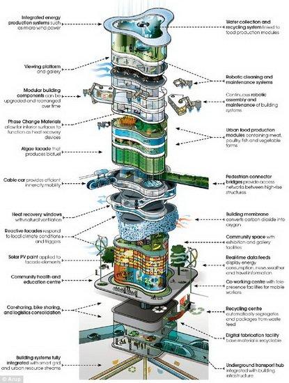 2050年摩天大楼将成绿色农场 随气候调节室温