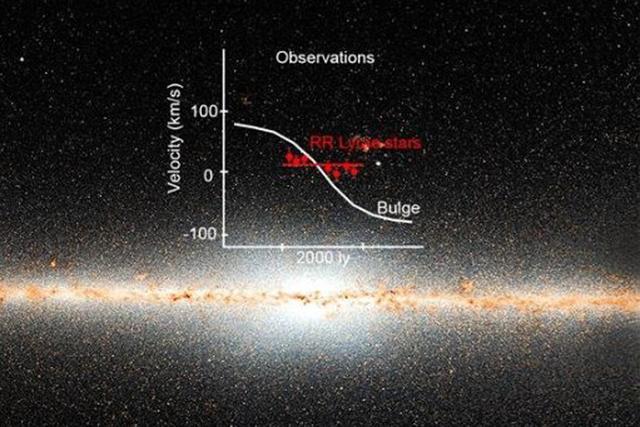 科学家发现银河系中央不可思议的古老恒星群