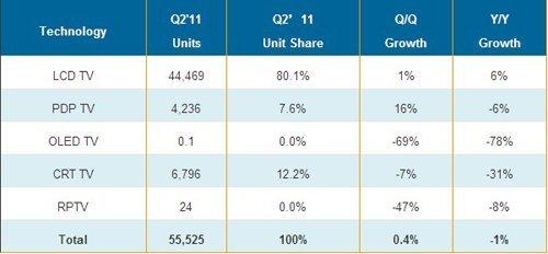 第二季全球电视出货下滑1% 液晶电视降幅6%