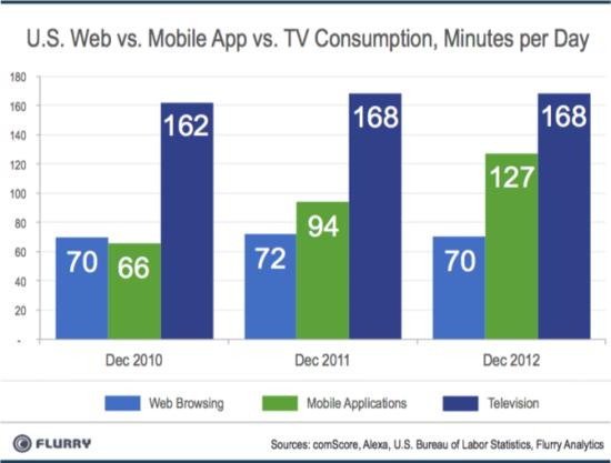 移动应用使用时长逼近电视 媒体渠道面临革新