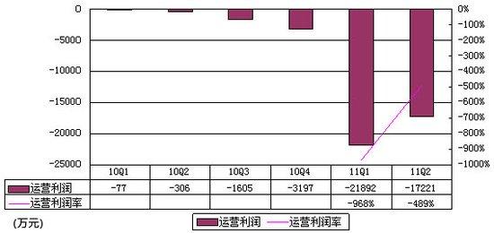 拉手网财报首度曝光:单季亏1.72亿为营收5倍