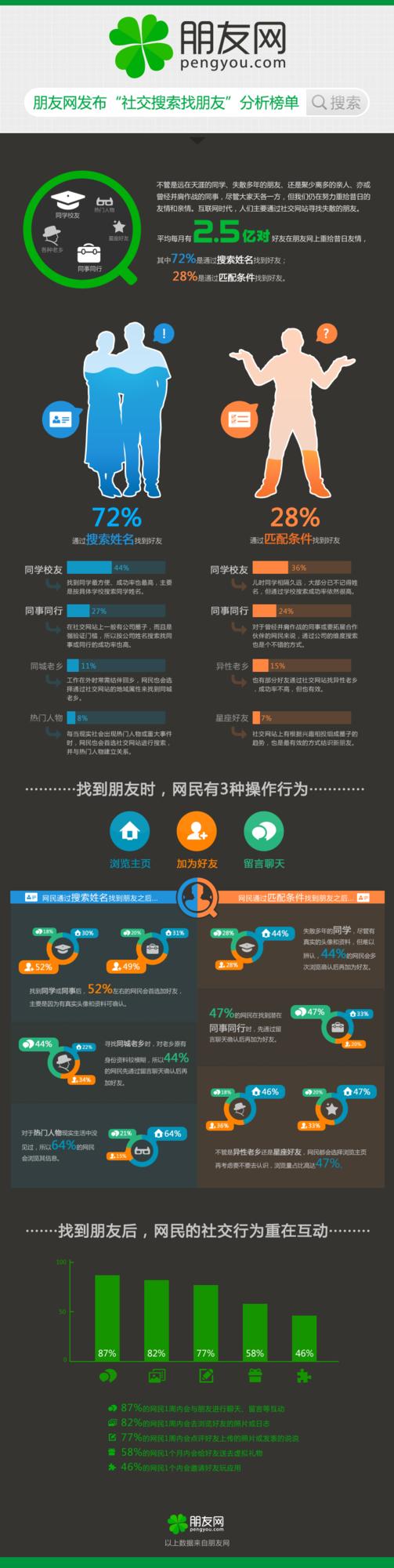 """朋友网发布""""社交搜索找朋友""""榜单(图)"""