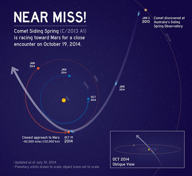 一颗彗星将在10月份与火星亲密接触