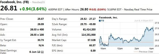 Facebook获摩根大通跑赢大盘评级 周三涨近4%
