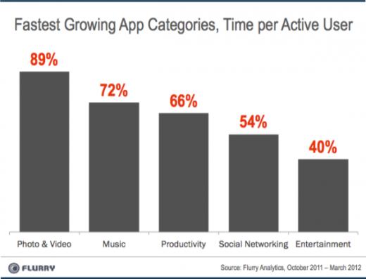 研究称图片和视频应用成增长最快移动应用