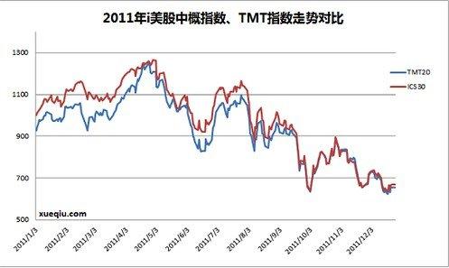 2011年中概TMT板块盘点:泡沫待破时