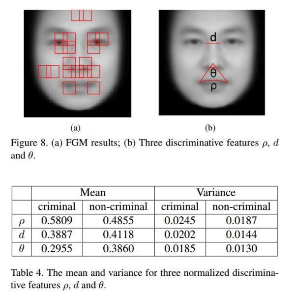 交大教授训练机器看脸识罪犯:识别准确率可达86%以上