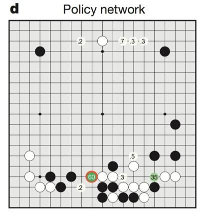 AlphaGo是如何下棋的?