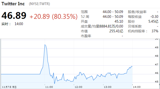 3点:Twitter报46.89美元 较发行价上涨80.35%