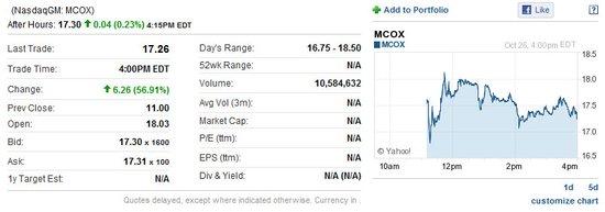 麦考林IPO首日报收于17.26美元 上涨56.91%