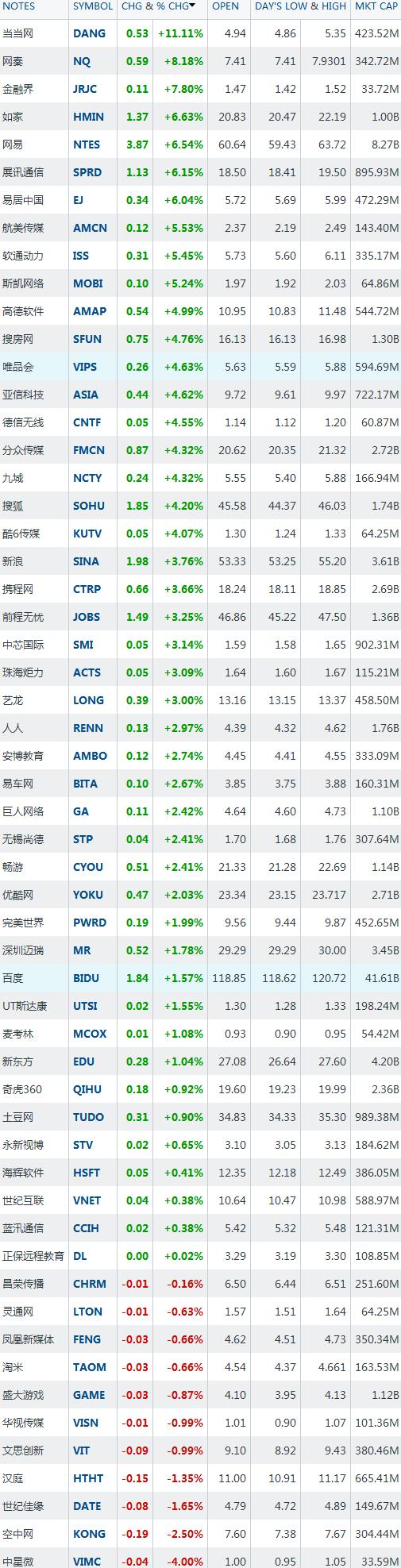 6月6日中国概念股普涨 当当网大涨11.11%