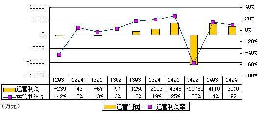 乐逗游戏季报图解:净利2910万元 同比增76.5%