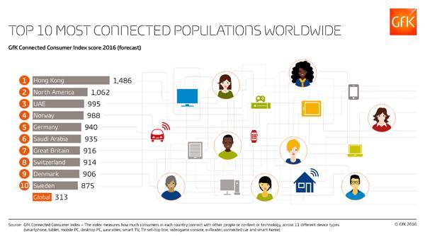 2016年全球上网率排名:香港第一