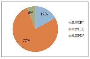 2012视频监控终端显示设备市场回顾与展望