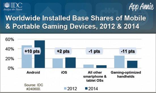 明年Android和iOS将进一步扩大便携游戏领域优势