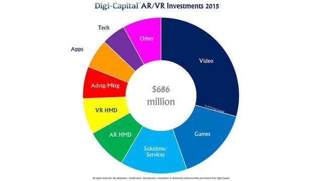 虚拟现实去年获7亿美元风投 今年将迎投资爆发