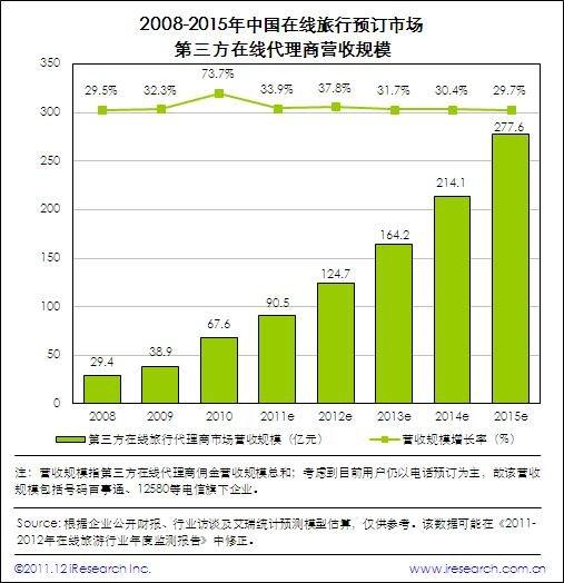艾瑞:2011国内在线旅游市场达1673亿元
