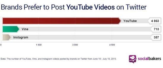 Video Boom on Twitter: The Rise of YouTube, Instagram, and Vine