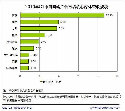 淘宝第一季在线广告收入高达5.9亿 超过新浪