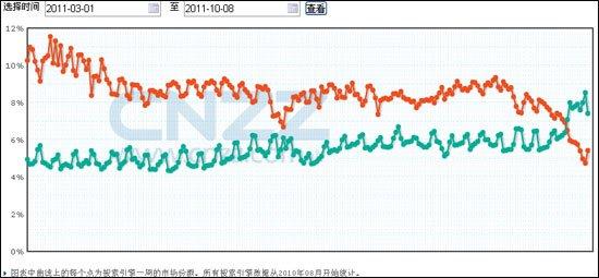 搜狗市场份额首超谷歌中国 收入仍存在差距
