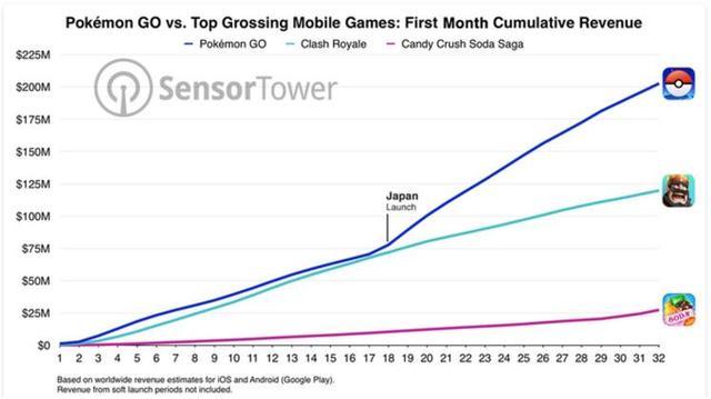 Pokemon Go发布一个月 营收突破2亿美元