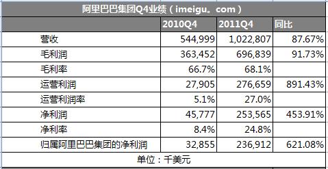 阿里集团2011Q4净利同比增453% 至2.53亿美元