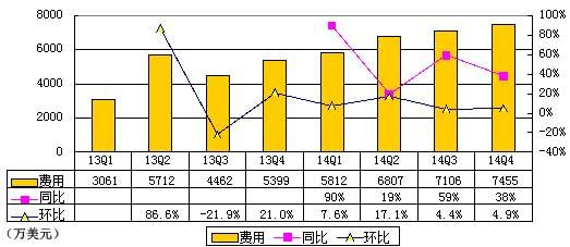 新浪微博财报图解:2014年净亏6342万美元