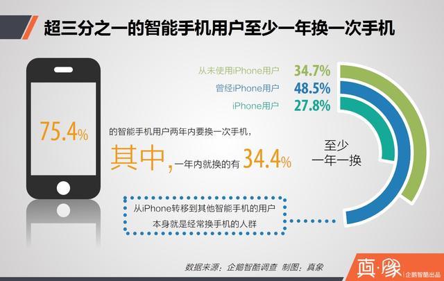 iPhone在中国流失用户调查报告:他们为何离开,又去了哪里?