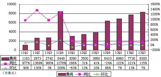 图解唯品会季报:营收3.837亿美元 同比增146%