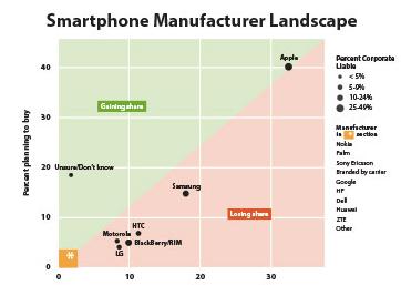 今年苹果将蚕食三星美国智能手机市场份额