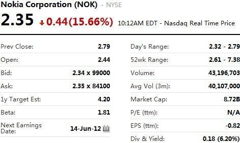 诺基亚美股周四早盘大跌15%
