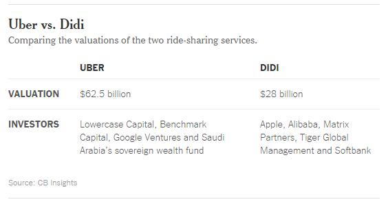 滴滴出行估值近Uber一半 中国市场成为它们的主战场
