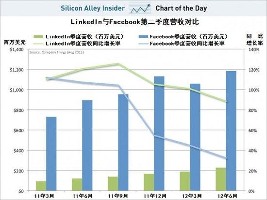 LinkedIn第二季营收增长率89% 远超Facebook