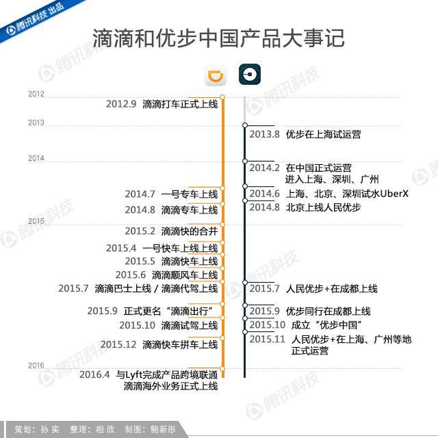 Uber中国30个月:这家最近接成功的美国互联网公司,做了些什么?