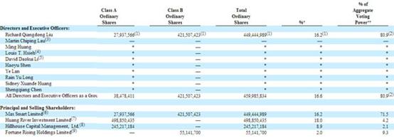 <a href=http://www.techsir.com/s/jingdong/ target=_blank class=infotextkey>京东</a>股权曝光:刘强东持股16.2%,却享有80.9%投票权