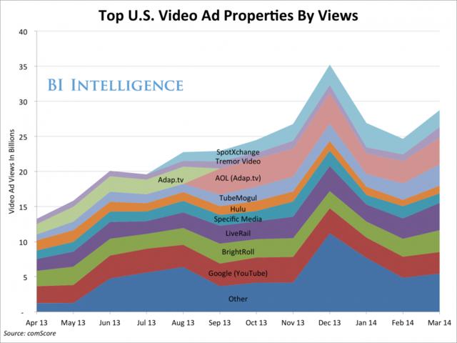 美国视频广告观看次数排名