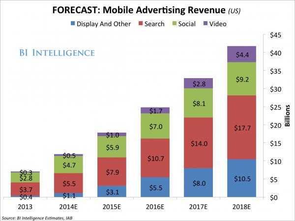 美国移动视频广告爆发:年增长率高达73%