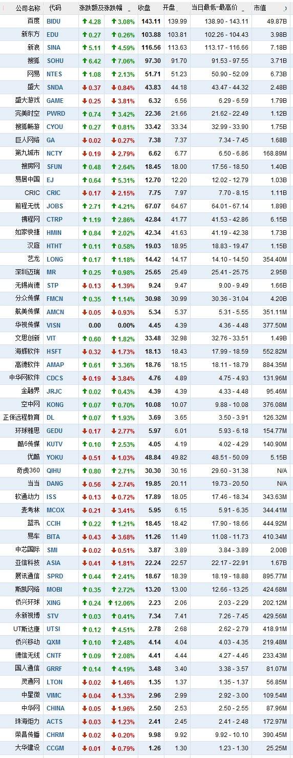 4月4日中国概念股涨跌互现 侨兴环球大涨12%