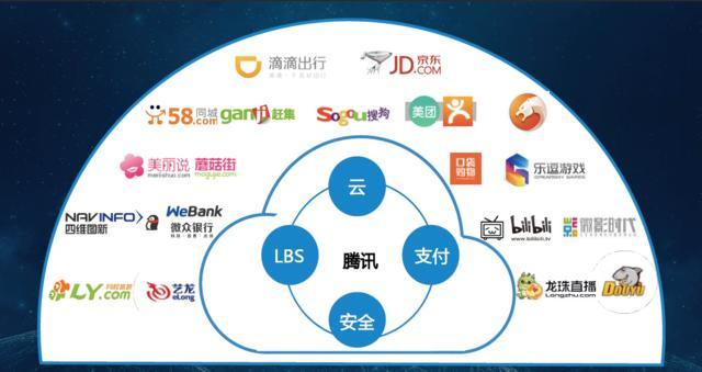 第二, 在大数据生态中,腾讯为合作伙伴提供基础设施服务.